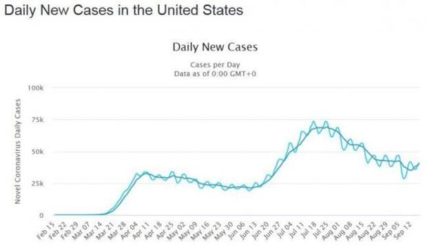 В США возобновился рост случаев Covid-19 — 44,3 тыс. за сутки