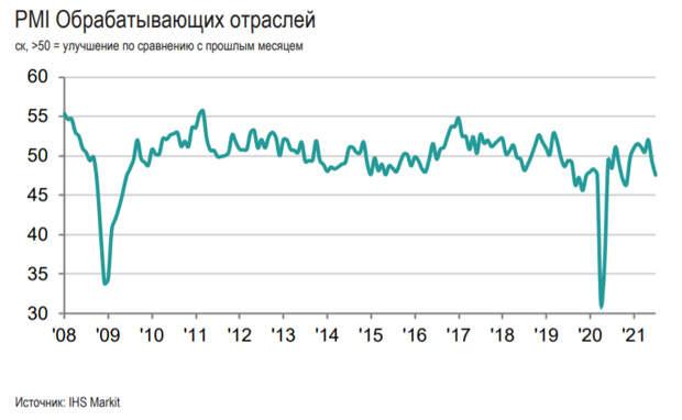 ИндексPMIобрабатывающихотраслей Россиив июле опустился до 47,5пунктов