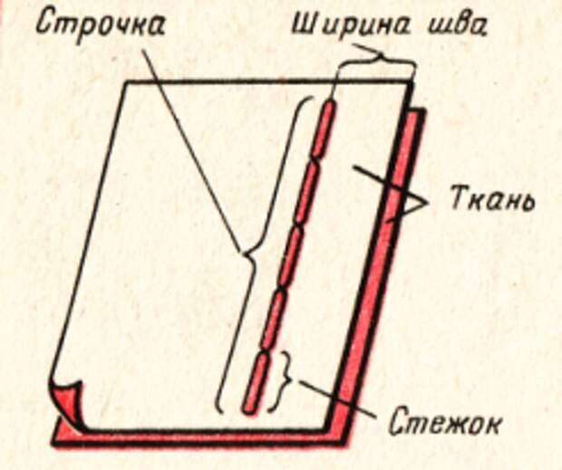 Схема выполнения ручного шва