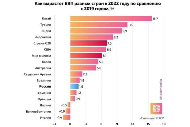 GDP-2022-Forecast