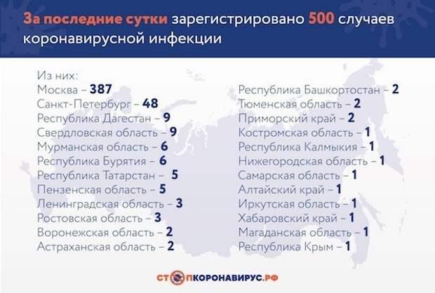 В России за сутки коронавирусом заразились 500 человек, всего — 2337