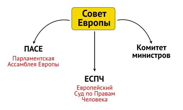 """Что это за """"Совет Европы"""" из которого Россию грозятся исключить из-за Навального. Объясняю простыми словами"""