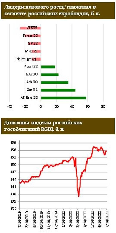 ФИНАМ: Инвесторы жаждут флоатеров