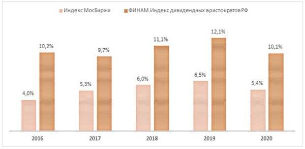 Дивидендная доходность индекса МосБиржи и средневзвешенная дивидендная доходность акций из индекса дивидендных аристократов РФ