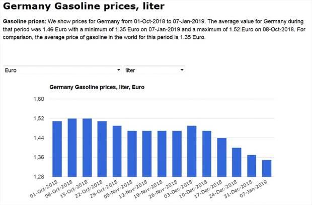 Динамика цен на топливо и нефть Китай,США,Германия и Россия.