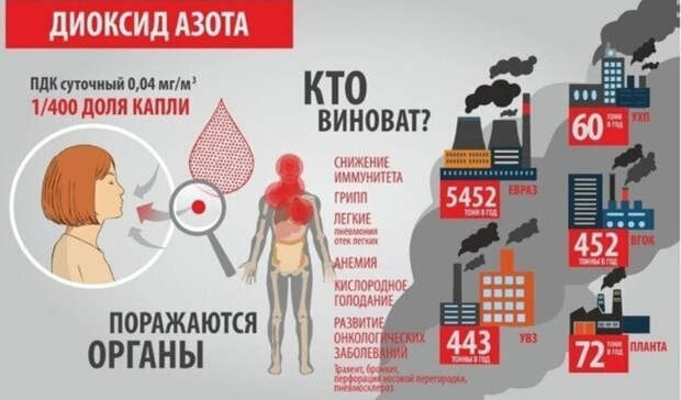 Превышение ПДК диоксида азота вдва раза: замеры воздуха вНижнем Тагиле 6февраля