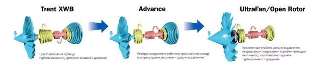Эволюция двигателей Rolls-Royce