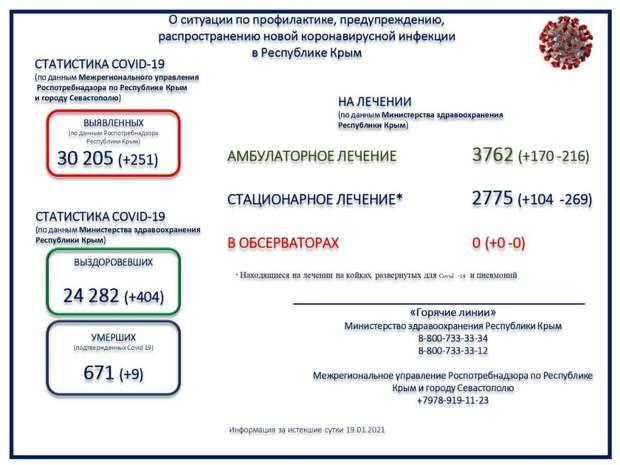 Ещё 9 человек с коронавирусом скончались в Крыму