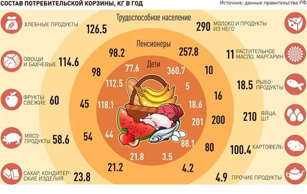 с 2021 года Минтруд перестанет рассчитывать стоимость потребительской корзины  Подробнее на РБК: https://www.rbc.ru/economics/13/10/2020/5f848b899a79471b3076e2a5