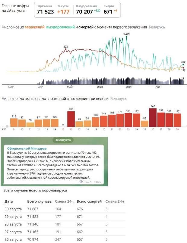Факты подтверждающие неприкрытую фальсификацию со стороны властей данных по COVID-19 в Беларуси