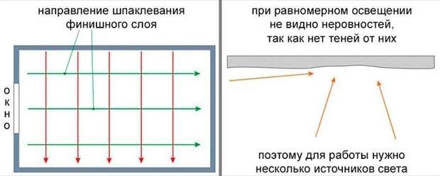 Самые распространённые способы выравнивания стен