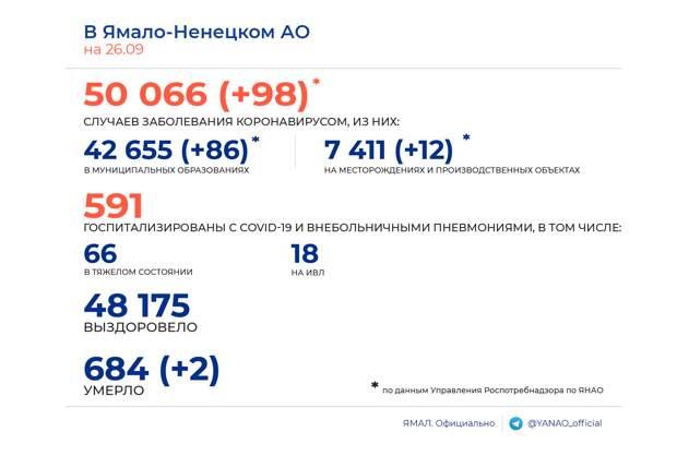 Оперштаб: на Ямале за сутки выявлено 98 новых случаев заражения коронавирусом