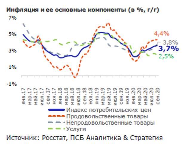 Промсвязьбанк: Инфляция в сентябре стабилизировалась, основания для процентного стимула сохраняются