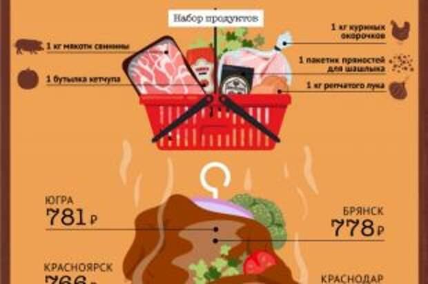 Индекс шашлыка. Сколько стоят продукты для пикника в разных регионах России