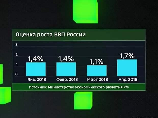 Уточнен рост ВВП России в четвертом квартале 2018 года