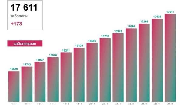Врегионах «тюменской матрешки» засутки COVID-19 выявили у580 человек