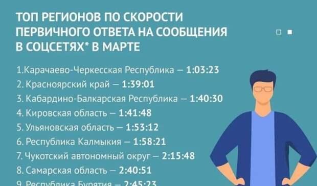 Карачаево-Черкесия заняла 1 место среди регионов России поработе властей всоцсетях