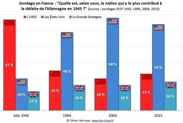 Результаты опроса французов показывают, что с годами оценка вклада СССР в победу над фашизмом неуклонно снижалась.