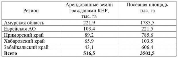 """""""Затаившийся дракон"""" или экспансия России Китаем"""