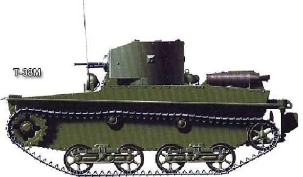 """Танки-""""плавунцы"""" РККА Исто́рия, военное, плавающие танки, советские танки, танки, танки РККА"""