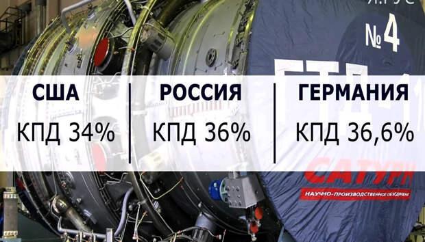 Россия создала сильнейшую конкуренцию в отрасли газотурбинных двигателей. США и Германия в панике