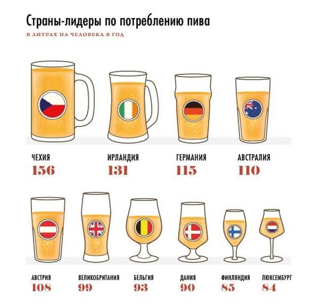 Потребление пива на душу населения. Страны-лидеры