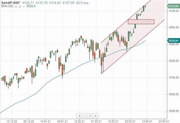 ндекс S&P 500