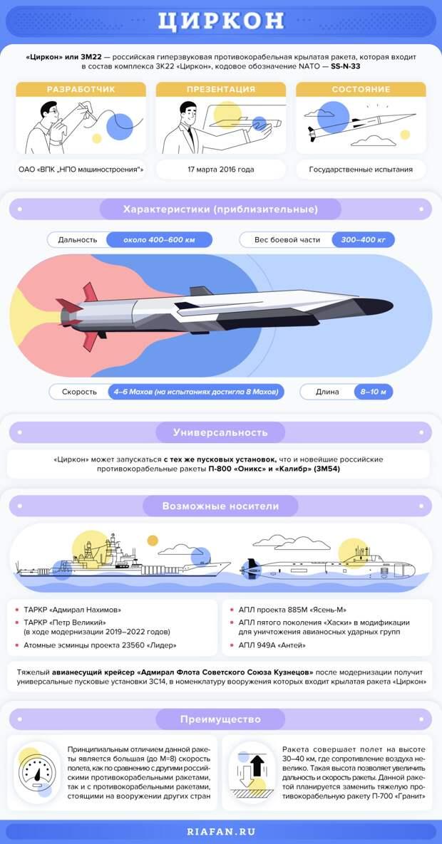 «Браво России»: впечатленные ракетами «Циркон» французы посочувствовали США