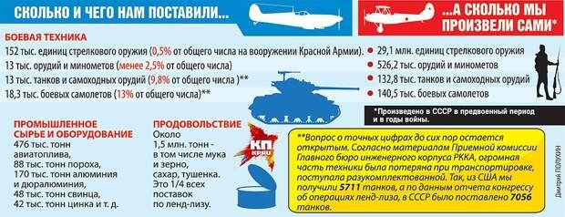 Сравнение: сколько техники и продовольствия нам поставили, а сколько - мы произвели сами Фото: Дмитрий ПОЛУХИН