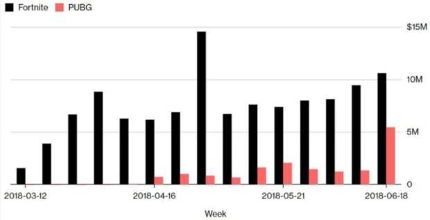 Поклонники Fortnite тратят в мобильной версии игры в пять раз больше пользователей PUBG