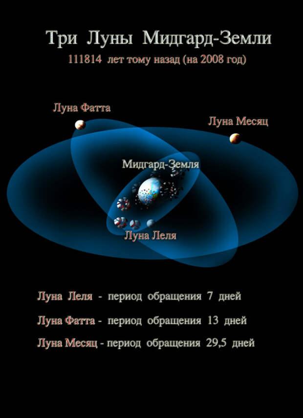 Первая планетарная катастрофа