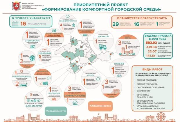 Инфографика Формирование комфортной городской среды в Республике Крым