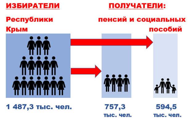 За какие поправки будут голосовать крымчане 1 июля?
