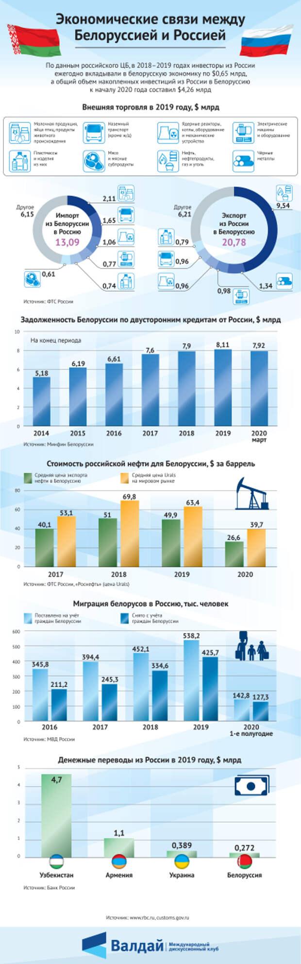 Экономические связи между Белоруссией и Россией