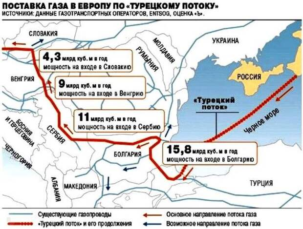 Газ в обход Украины