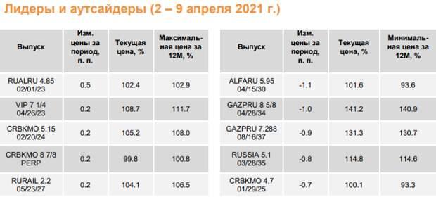 ФИНАМ: Еженедельный обзор: Доходности базового актива взяли паузу