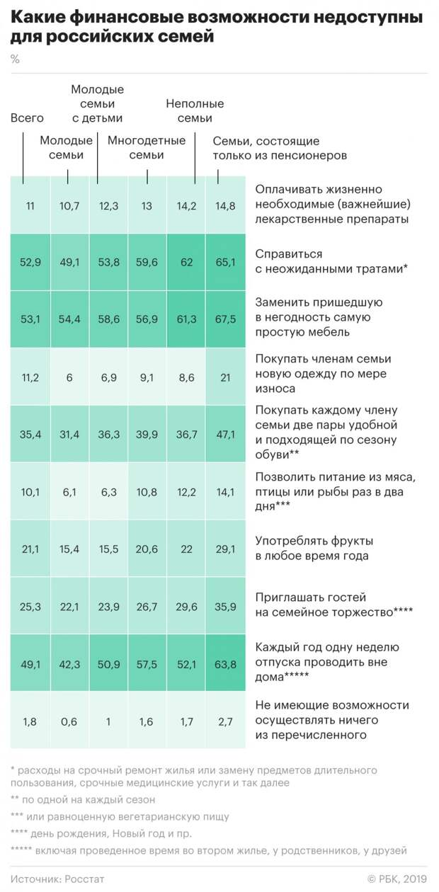 Россияне назвали минимальный доход для «сведения концов с концами»