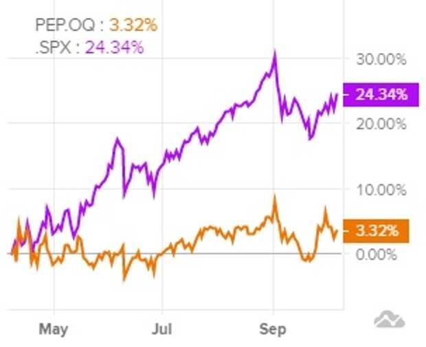 Акции PepsiCo заслуживают внимания инвесторов