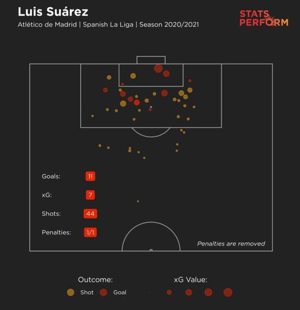 Суарес — Месси. Луис проводит один из лучших сезонов в карьере и тащит «Атлетико» к чемпионству