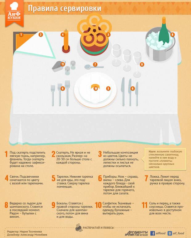 ПАМЯТКА. Как накрыть стол по всем правилам