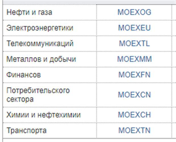 Индексы