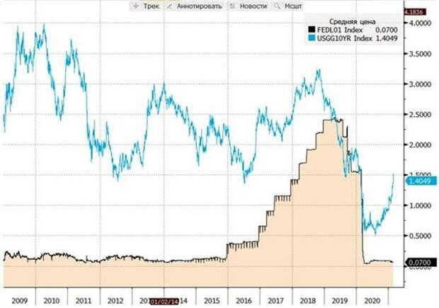 Эффективная ставка по федеральным фондам и доходность UST-10