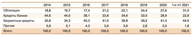 Налоговые поступления в региональные бюджеты более чем компенсировали нулевой рост трансфертов