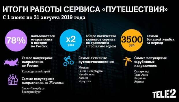 Число пользователей сервиса «Путешествия» Tele2 выросло вдвое