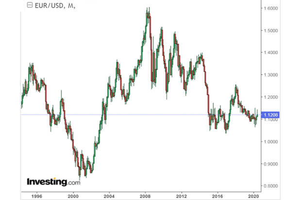 EUR-USD-Long