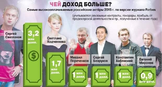 Кто из актёров и артистов в России имеет высокую оплату