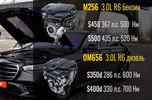 Mercedes-Benz S-Class W223: технологии на страже комфорта. Mercedes S-Class (W223)