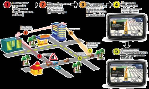 Канал автодорожных сообщений  — ТМС