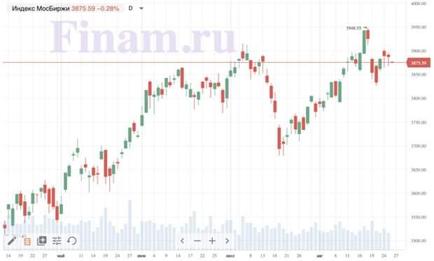 """Рынок открылся снижением - продают """"Татнефть"""""""