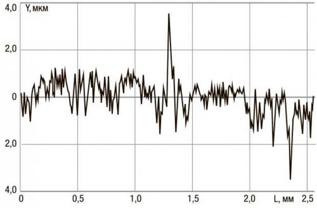 Профилограмма рабочей поверхности коренного подшипника, снятого с двигателя после 30‑часового цикла начальной обкатки в обычном варианте.